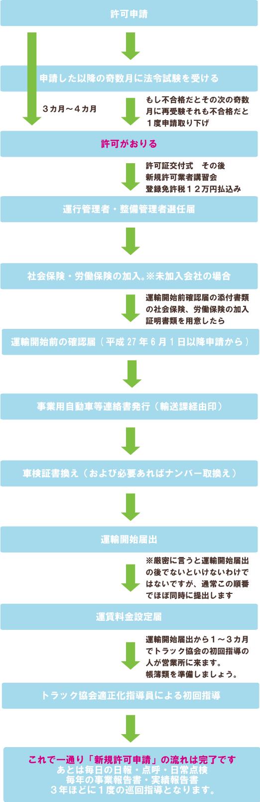 一般貨物自動車運送事業:許可までと許可後の流れ図