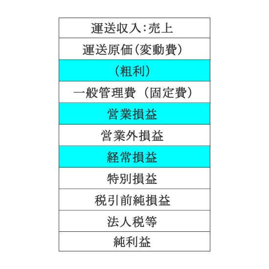 運送会社のための損益計算書の構成-1 横浜川崎営業ナンバー支援 ...